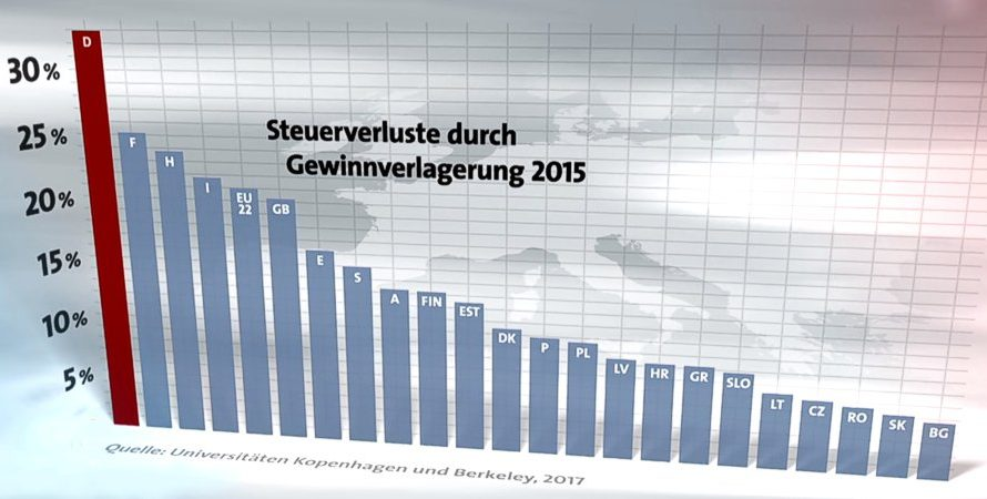 Die Kumpanei von Bankern und der SPD